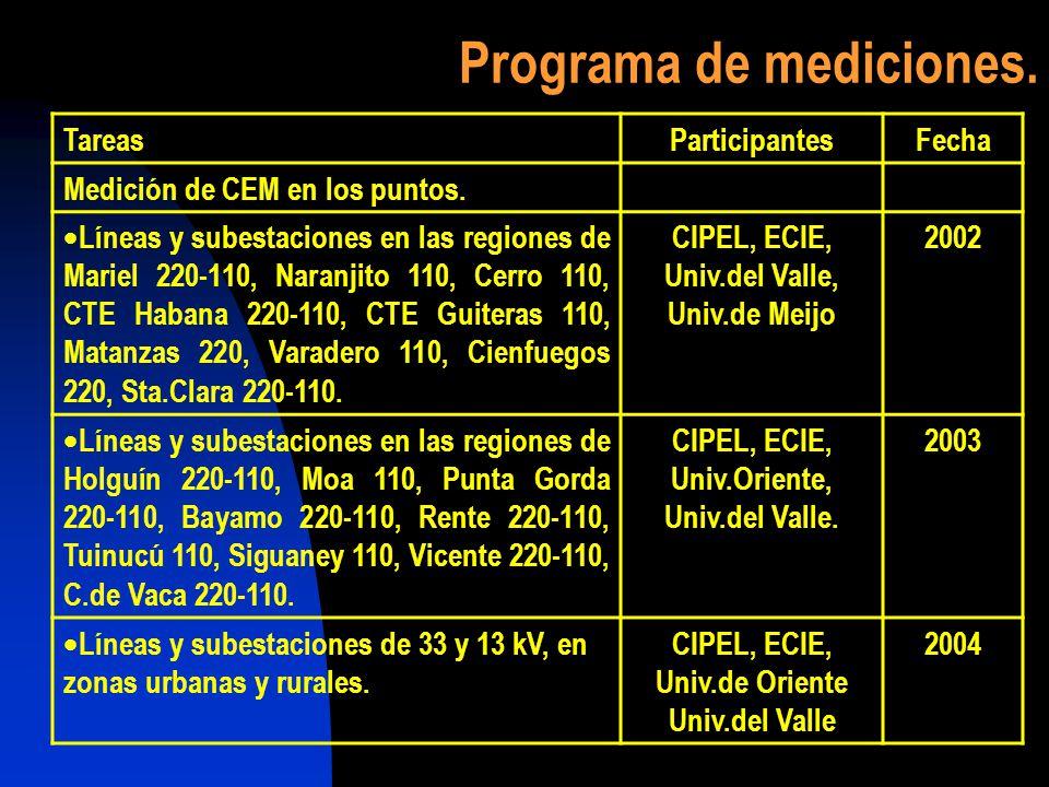 Programa de mediciones. TareasParticipantesFecha Medición de CEM en los puntos. Líneas y subestaciones en las regiones de Mariel 220-110, Naranjito 11