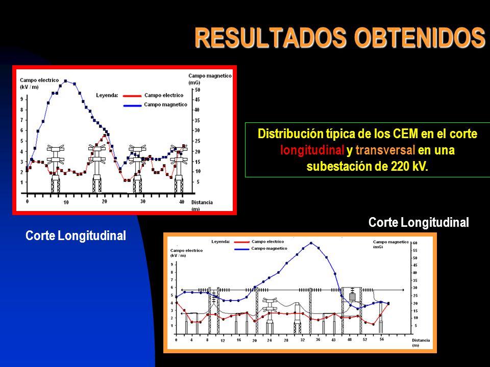 RESULTADOS OBTENIDOS Distribución típica de los CEM en el corte longitudinal y transversal en una subestación de 220 kV. Corte Longitudinal