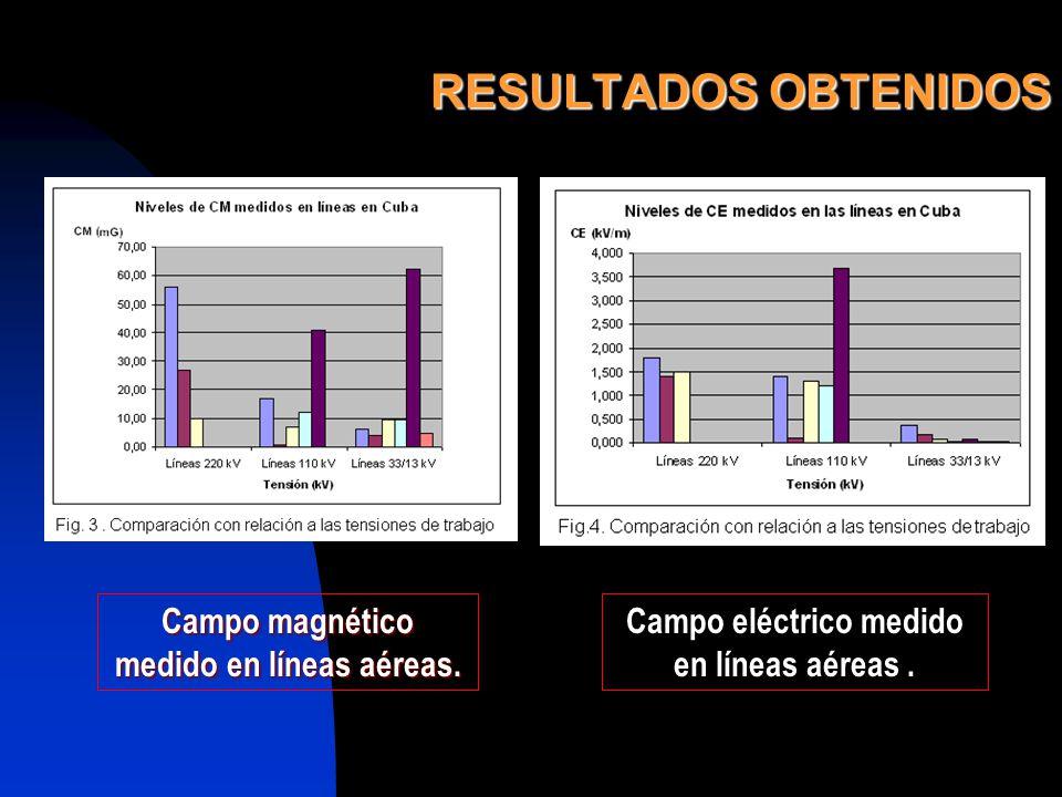 RESULTADOS OBTENIDOS Campo magnético medido en líneas aéreas. Campo eléctrico medido en líneas aéreas.