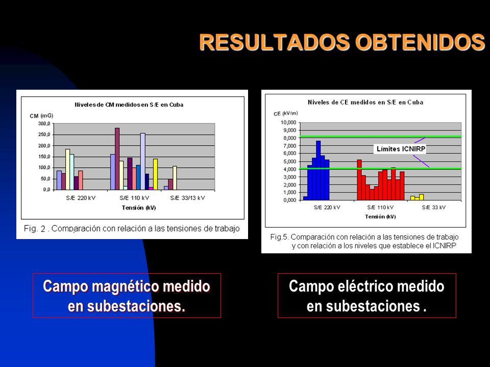 RESULTADOS OBTENIDOS Campo magnético medido en subestaciones. Campo eléctrico medido en subestaciones.