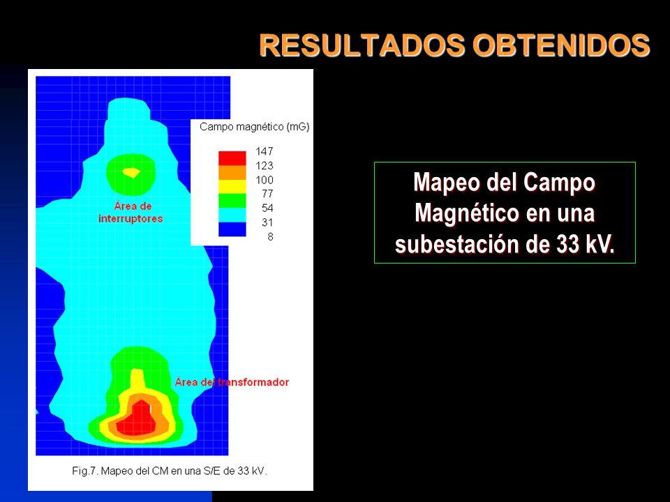 RESULTADOS OBTENIDOS Mapeo del Campo Magnético en una subestación de 33 kV.