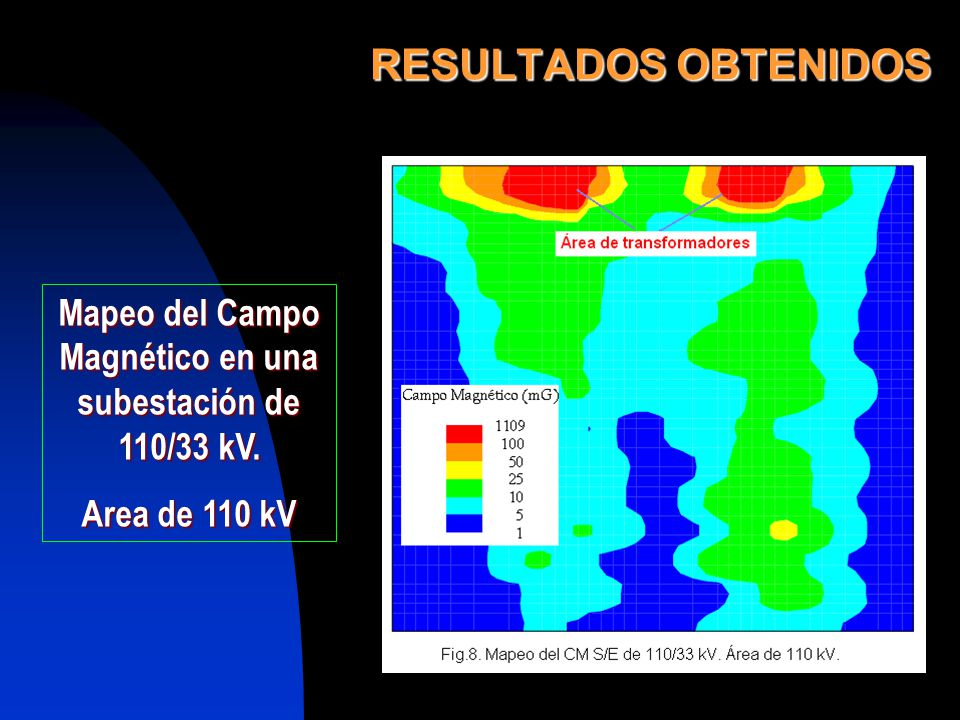 RESULTADOS OBTENIDOS Mapeo del Campo Magnético en una subestación de 110/33 kV. Area de 110 kV