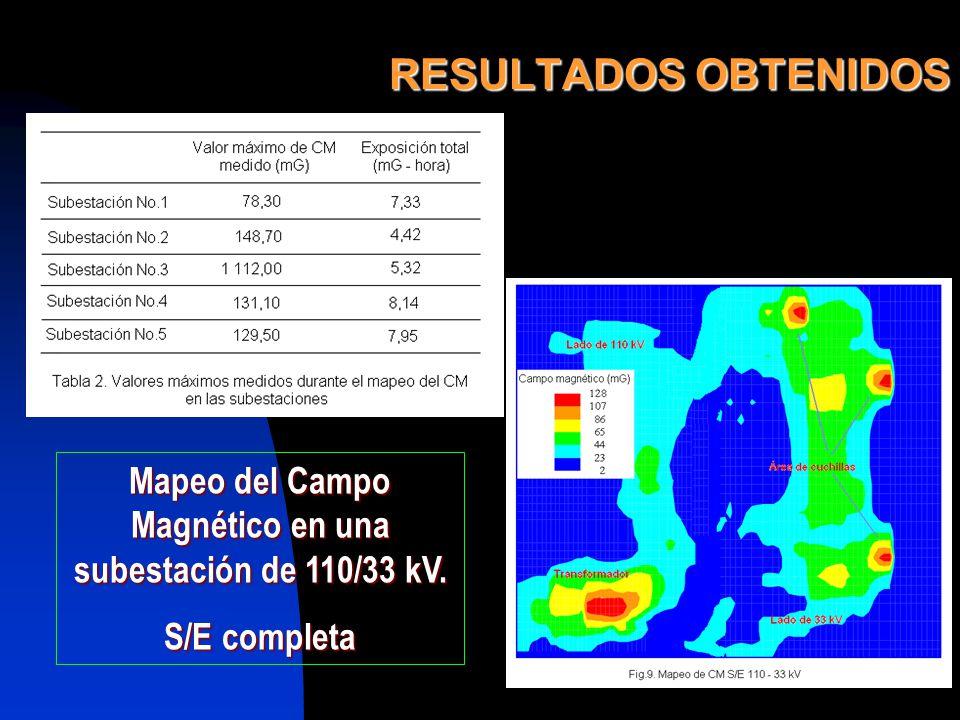 RESULTADOS OBTENIDOS Mapeo del Campo Magnético en una subestación de 110/33 kV. S/E completa