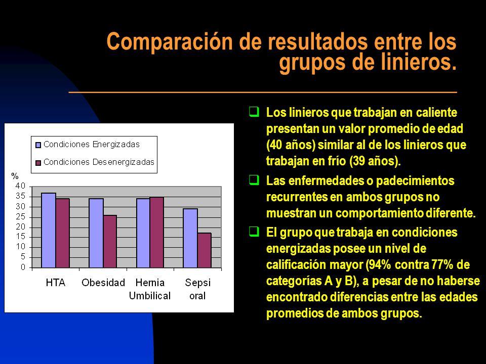 Comparación de resultados entre los grupos de linieros. ___________________________________ Los linieros que trabajan en caliente presentan un valor p