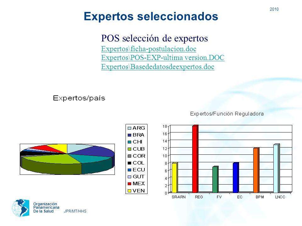 2010 Organización Panamericana De la Salud JPR/MT/HHS Expertos seleccionados POS selección de expertos Expertos\ficha-postulacion.doc Expertos\POS-EXP