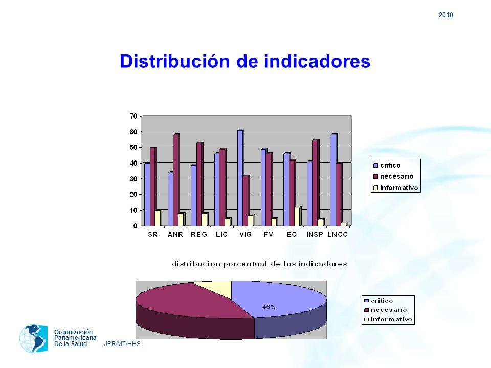2010 Organización Panamericana De la Salud JPR/MT/HHS Evaluación cuantitativa (indicadores críticos) NivelNo implementadoEn implementaciónParcialmente implementadoImplementado IHasta 50 % C50-75 % C0-24 % C IIHasta 25 % C25-50 % C25-49 % C III Hasta 15% C25-50 % C50-74 % C IV00-25 %75-100 % C