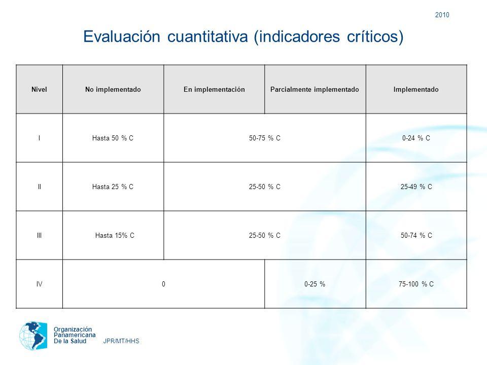 2010 Organización Panamericana De la Salud JPR/MT/HHS Evaluación cuantitativa (indicadores críticos) NivelNo implementadoEn implementaciónParcialmente