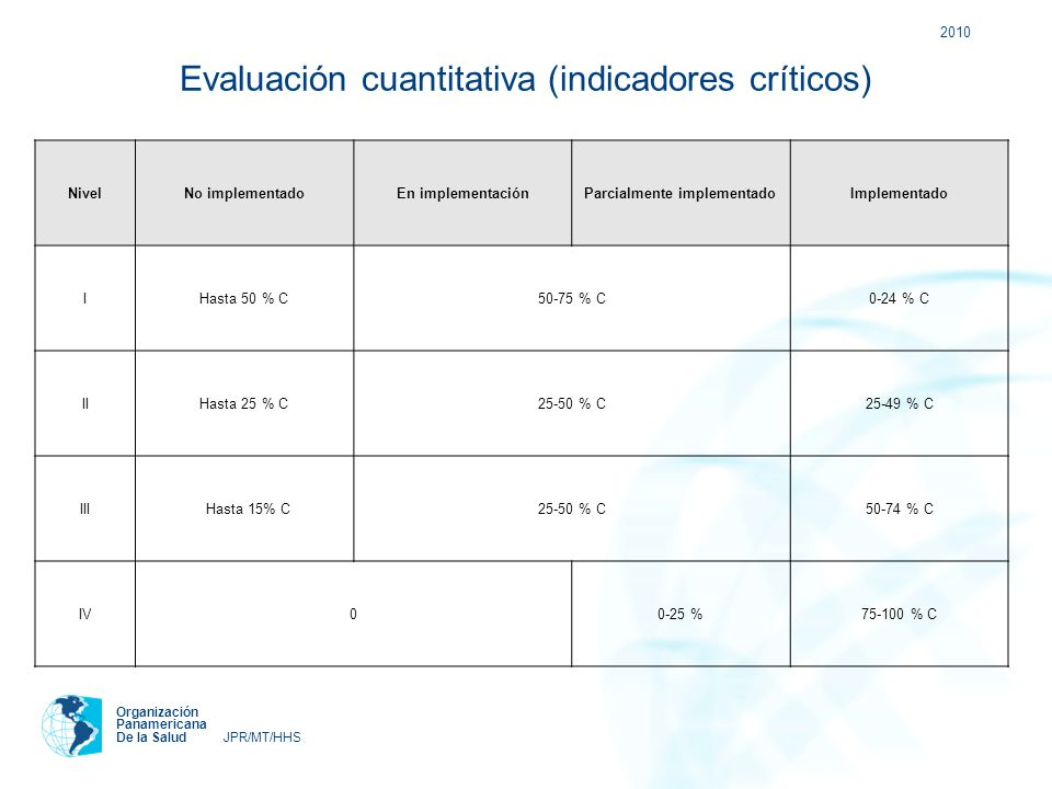 Preevaluación Rep. Dominicana