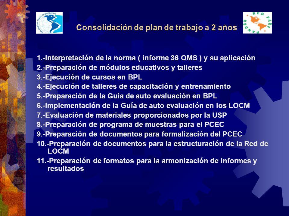 Consolidación de plan de trabajo a 2 años 1.-Interpretación de la norma ( informe 36 OMS ) y su aplicación 2.-Preparación de módulos educativos y talleres 3.-Ejecución de cursos en BPL 4.-Ejecución de talleres de capacitación y entrenamiento 5.-Preparación de la Guía de auto evaluación en BPL 6.-Implementación de la Guía de auto evaluación en los LOCM 7.-Evaluación de materiales proporcionados por la USP 8.-Preparación de programa de muestras para el PCEC 9.-Preparación de documentos para formalización del PCEC 10.-Preparación de documentos para la estructuración de la Red de LOCM 11.-Preparación de formatos para la armonización de informes y resultados