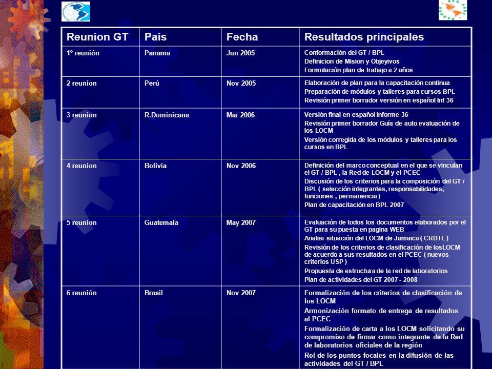 Reunion GTPaisFechaResultados principales 1º reuniónPanamaJun 2005 Conformación del GT / BPL Definicion de Mision y Objeyivos Formulación plan de trabajo a 2 años 2 reunionPerúNov 2005 Elaboración de plan para la capacitación continua Preparación de módulos y talleres para cursos BPL Revisión primer borrador versión en español Inf 36 3 reunionR.DominicanaMar 2006 Versión final en español Informe 36 Revisión primer borrador Guía de auto evaluación de los LOCM Versión corregida de los módulos y talleres para los cursos en BPL 4 reunionBoliviaNov 2006 Definición del marco conceptual en el que se vinculan el GT / BPL, la Red de LOCM y el PCEC Discusión de los criterios para la composición del GT / BPL ( selección integrantes, responsabilidades, funciones, permanencia ) Plan de capacitación en BPL 2007 5 reunionGuatemalaMay 2007 Evaluación de todos los documentos elaborados por el GT para su puesta en pagina WEB Analisi situación del LOCM de Jamaica ( CRDTL ) Revisión de los criterios de clasificación de losLOCM de acuerdo a sus resultados en el PCEC ( nuevos criterios USP ) Propuesta de estructura de la red de laboratorios Plan de actividades del GT 2007 - 2008 6 reuniónBrasilNov 2007Formalización de los criterios de clasificación de los LOCM Armonización formato de entrega de resultados al PCEC Formalización de carta a los LOCM solicitando su compromiso de firmar como integrante de la Red de laboratorios oficiales de la región Rol de los puntos focales en la difusión de las actividades del GT / BPL