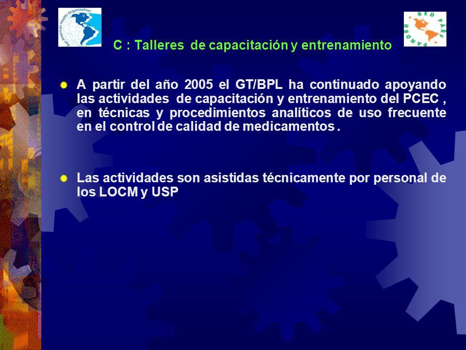C : Talleres de capacitación y entrenamiento A partir del año 2005 el GT/BPL ha continuado apoyando las actividades de capacitación y entrenamiento del PCEC, en técnicas y procedimientos analíticos de uso frecuente en el control de calidad de medicamentos.