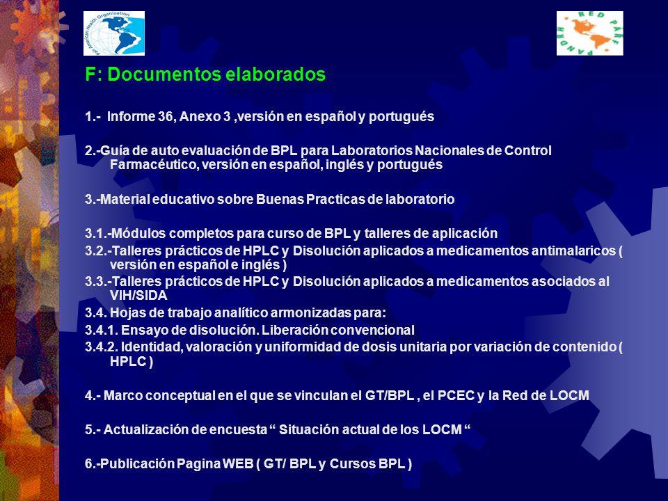 F: Documentos elaborados 1.- Informe 36, Anexo 3,versión en español y portugués 2.-Guía de auto evaluación de BPL para Laboratorios Nacionales de Control Farmacéutico, versión en español, inglés y portugués 3.-Material educativo sobre Buenas Practicas de laboratorio 3.1.-Módulos completos para curso de BPL y talleres de aplicación 3.2.-Talleres prácticos de HPLC y Disolución aplicados a medicamentos antimalaricos ( versión en español e inglés ) 3.3.-Talleres prácticos de HPLC y Disolución aplicados a medicamentos asociados al VIH/SIDA 3.4.