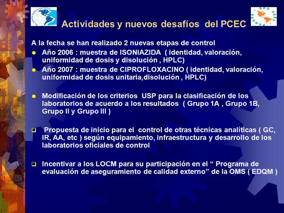 Actividades y nuevos desafíos del PCEC A la fecha se han realizado 2 nuevas etapas de control Año 2006 : muestra de ISONIAZIDA ( identidad, valoración, uniformidad de dosis y disolución, HPLC) Año 2007 : muestra de CIPROFLOXACINO ( identidad, valoración, uniformidad de dosis unitaria,disolución, HPLC) Modificación de los criterios USP para la clasificación de los laboratorios de acuerdo a los resultados ( Grupo 1A, Grupo 1B, Grupo II y Grupo III ) Propuesta de inicio para el control de otras técnicas analíticas ( GC, IR, AA, etc ) según equipamiento, infraestructura y desarrollo de los laboratorios oficiales de control Incentivar a los LOCM para su participación en el Programa de evaluación de aseguramiento de calidad externo de la OMS ( EDQM )