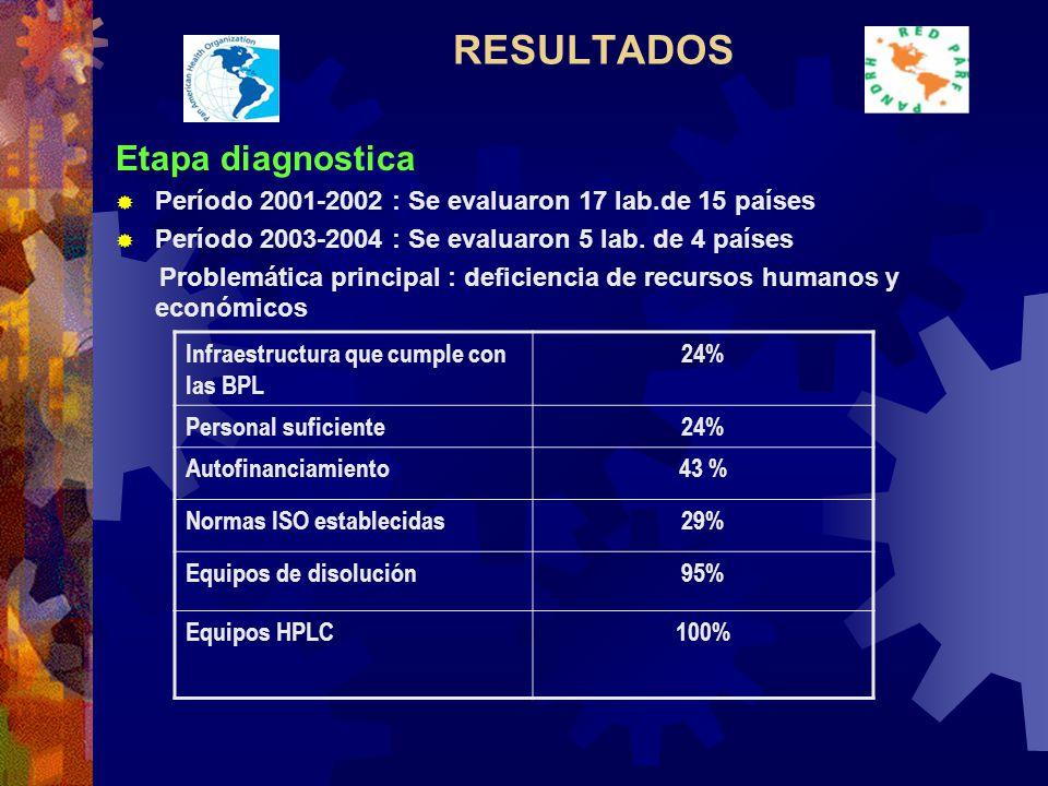 RESULTADOS Etapa diagnostica Período 2001-2002 : Se evaluaron 17 lab.de 15 países Período 2003-2004 : Se evaluaron 5 lab.