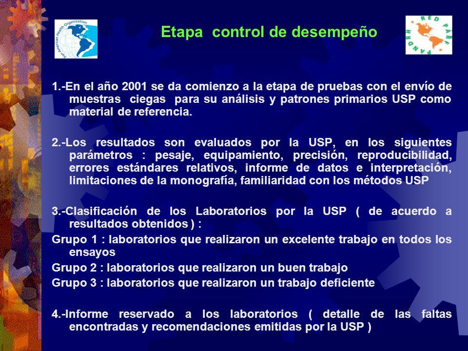 Etapa control de desempeño 1.-En el año 2001 se da comienzo a la etapa de pruebas con el envío de muestras ciegas para su análisis y patrones primarios USP como material de referencia.