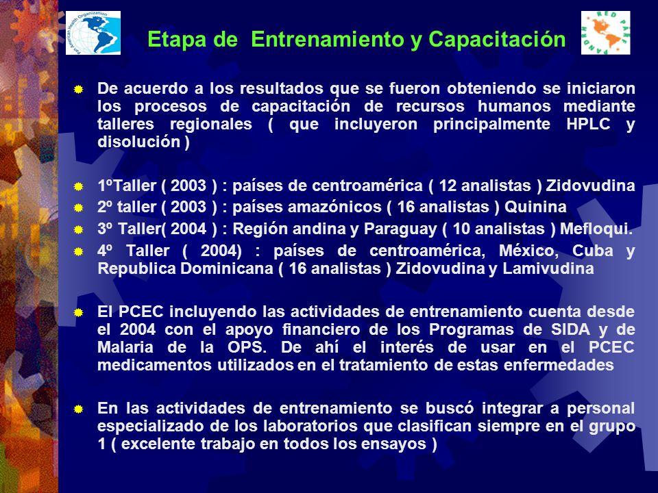 Etapa de Entrenamiento y Capacitación De acuerdo a los resultados que se fueron obteniendo se iniciaron los procesos de capacitación de recursos humanos mediante talleres regionales ( que incluyeron principalmente HPLC y disolución ) 1ºTaller ( 2003 ) : países de centroamérica ( 12 analistas ) Zidovudina 2º taller ( 2003 ) : países amazónicos ( 16 analistas ) Quinina 3º Taller( 2004 ) : Región andina y Paraguay ( 10 analistas ) Mefloqui.