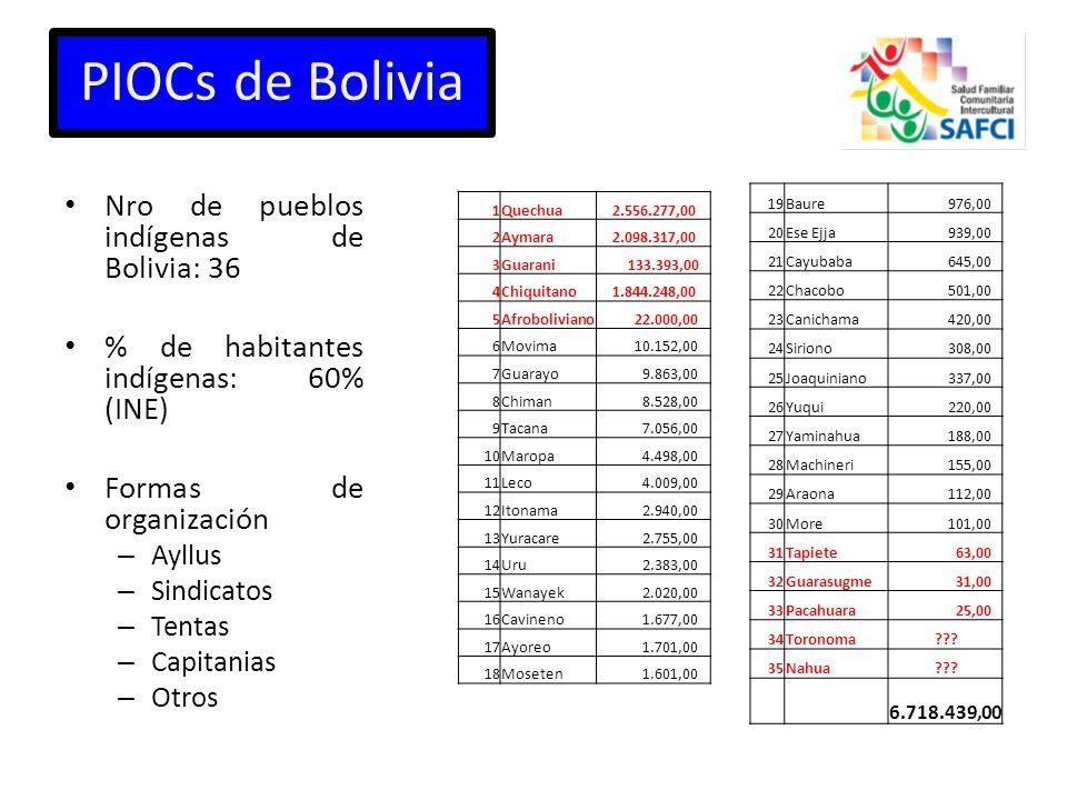 PIOCs de Bolivia Nro de pueblos indígenas de Bolivia: 36 % de habitantes indígenas: 60% (INE) Formas de organización – Ayllus – Sindicatos – Tentas – Capitanias – Otros 1Quechua 2.556.277,00 2Aymara 2.098.317,00 3Guarani 133.393,00 4Chiquitano 1.844.248,00 5Afroboliviano 22.000,00 6Movima 10.152,00 7Guarayo 9.863,00 8Chiman 8.528,00 9Tacana 7.056,00 10Maropa 4.498,00 11Leco 4.009,00 12Itonama 2.940,00 13Yuracare 2.755,00 14Uru 2.383,00 15Wanayek 2.020,00 16Cavineno 1.677,00 17Ayoreo 1.701,00 18Moseten 1.601,00 19Baure 976,00 20Ese Ejja 939,00 21Cayubaba 645,00 22Chacobo 501,00 23Canichama 420,00 24Siriono 308,00 25Joaquiniano 337,00 26Yuqui 220,00 27Yaminahua 188,00 28Machineri 155,00 29Araona 112,00 30More 101,00 31Tapiete 63,00 32Guarasugme 31,00 33Pacahuara 25,00 34Toronoma ??.