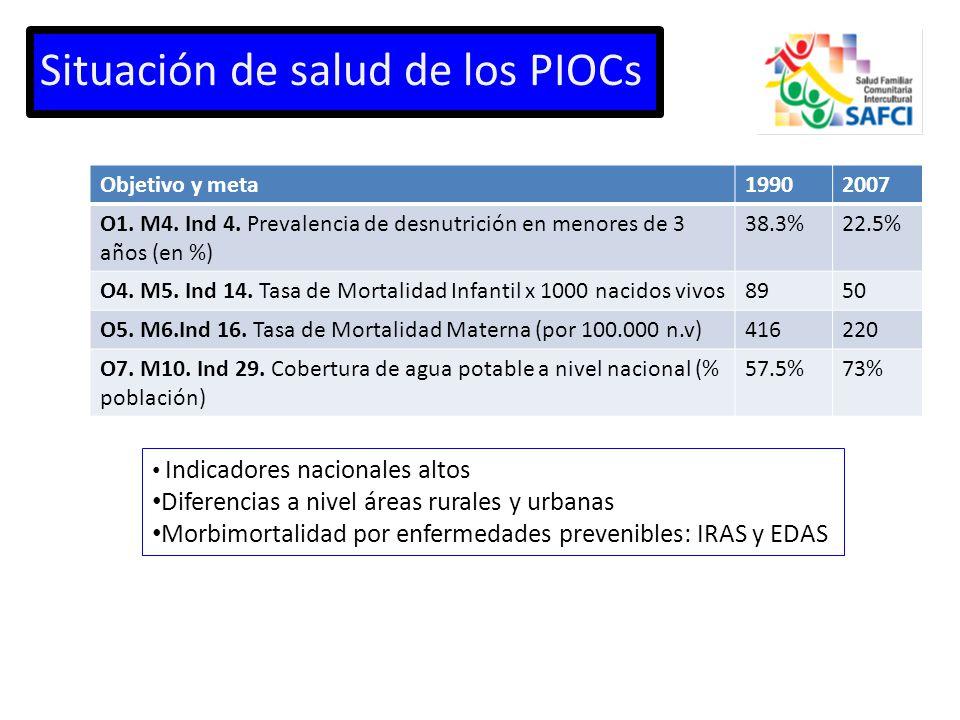 Situación de salud de los PIOCs Objetivo y meta19902007 O1.