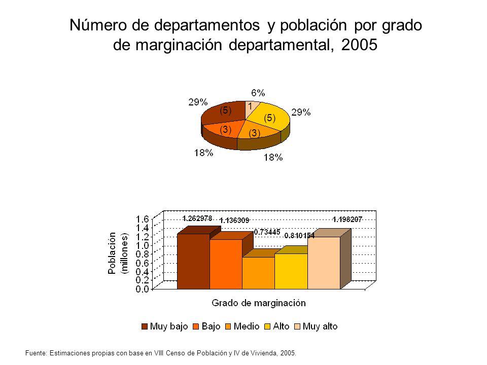 Número de departamentos y población por grado de marginación departamental, 2005 1 (5) (3) (5) (3) Fuente: Estimaciones propias con base en VIII Censo