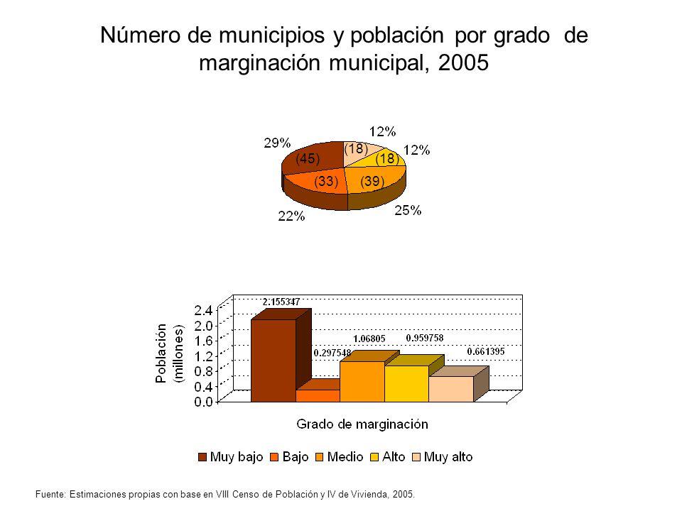 Número de municipios y población por grado de marginación municipal, 2005 (18) (45)(18) (39)(33) Fuente: Estimaciones propias con base en VIII Censo d