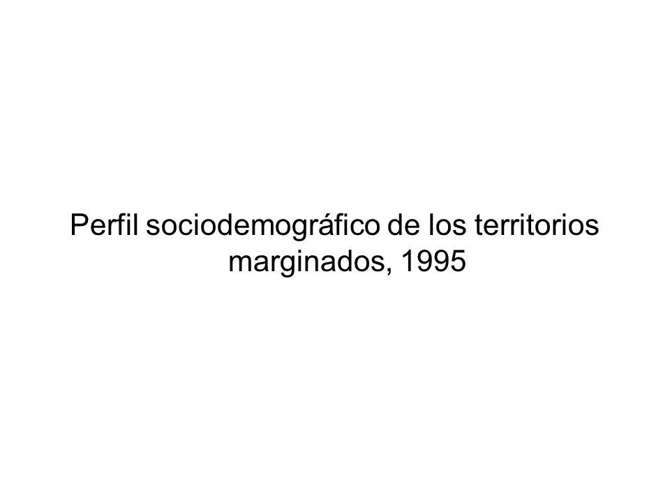 Perfil sociodemográfico de los territorios marginados, 1995
