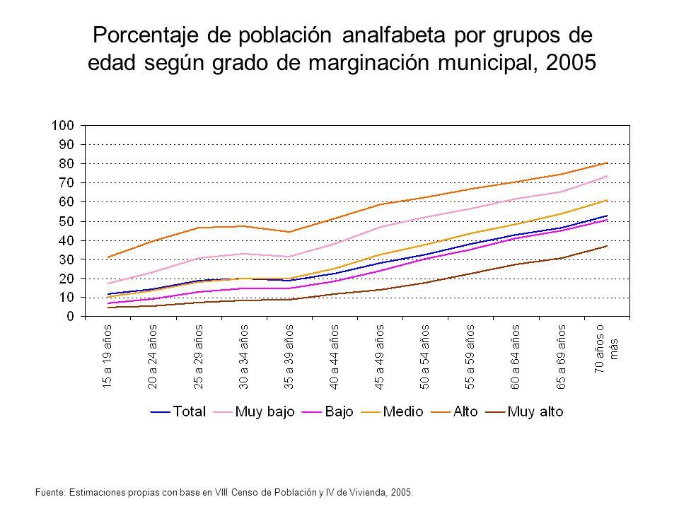 Porcentaje de población analfabeta por grupos de edad según grado de marginación municipal, 2005 Fuente: Estimaciones propias con base en VIII Censo d