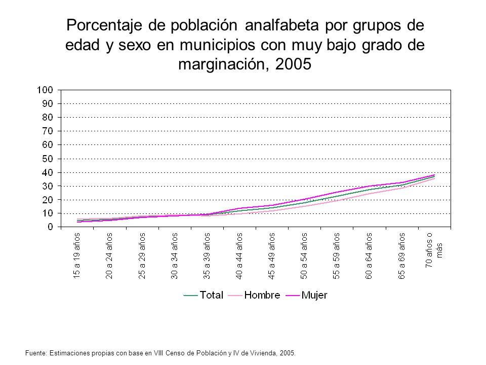 Porcentaje de población analfabeta por grupos de edad y sexo en municipios con muy bajo grado de marginación, 2005 Fuente: Estimaciones propias con ba