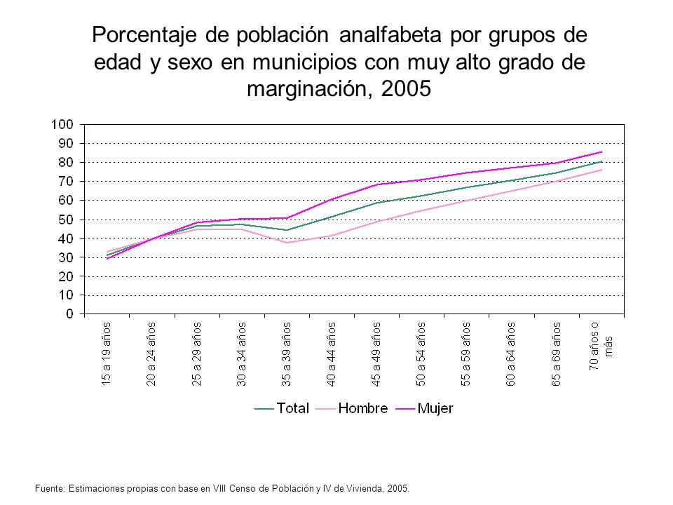 Porcentaje de población analfabeta por grupos de edad y sexo en municipios con muy alto grado de marginación, 2005 Fuente: Estimaciones propias con ba
