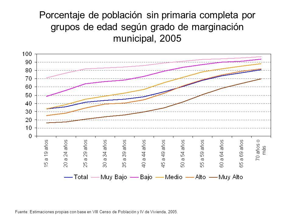 Porcentaje de población sin primaria completa por grupos de edad según grado de marginación municipal, 2005 Fuente: Estimaciones propias con base en V