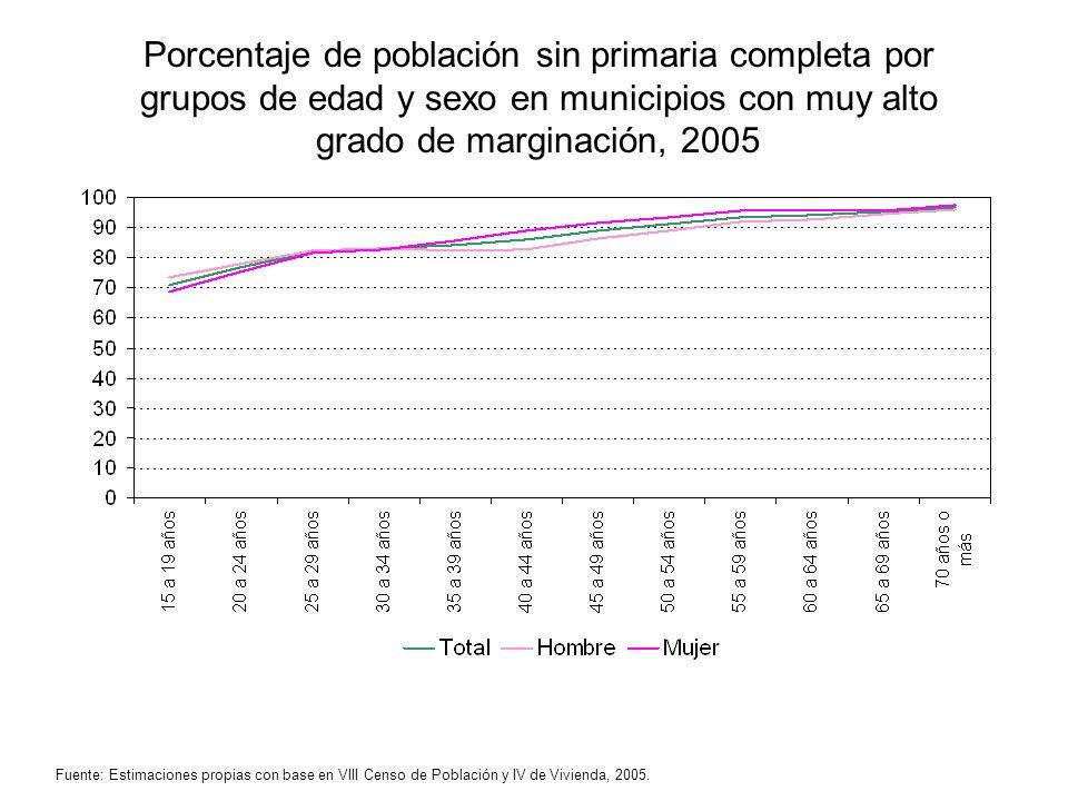 Porcentaje de población sin primaria completa por grupos de edad y sexo en municipios con muy alto grado de marginación, 2005 Fuente: Estimaciones pro
