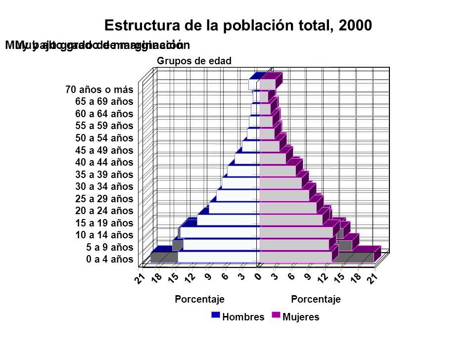 70 años o más 65 a 69 años 60 a 64 años 55 a 59 años 50 a 54 años 45 a 49 años 40 a 44 años 35 a 39 años 30 a 34 años 25 a 29 años 20 a 24 años 15 a 1