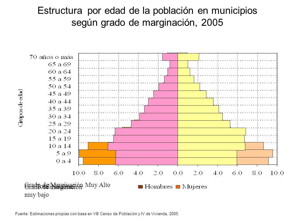 Grado de Marginación Muy Alto Total Nacional Grado de marginación muy bajo Estructura por edad de la población en municipios según grado de marginació
