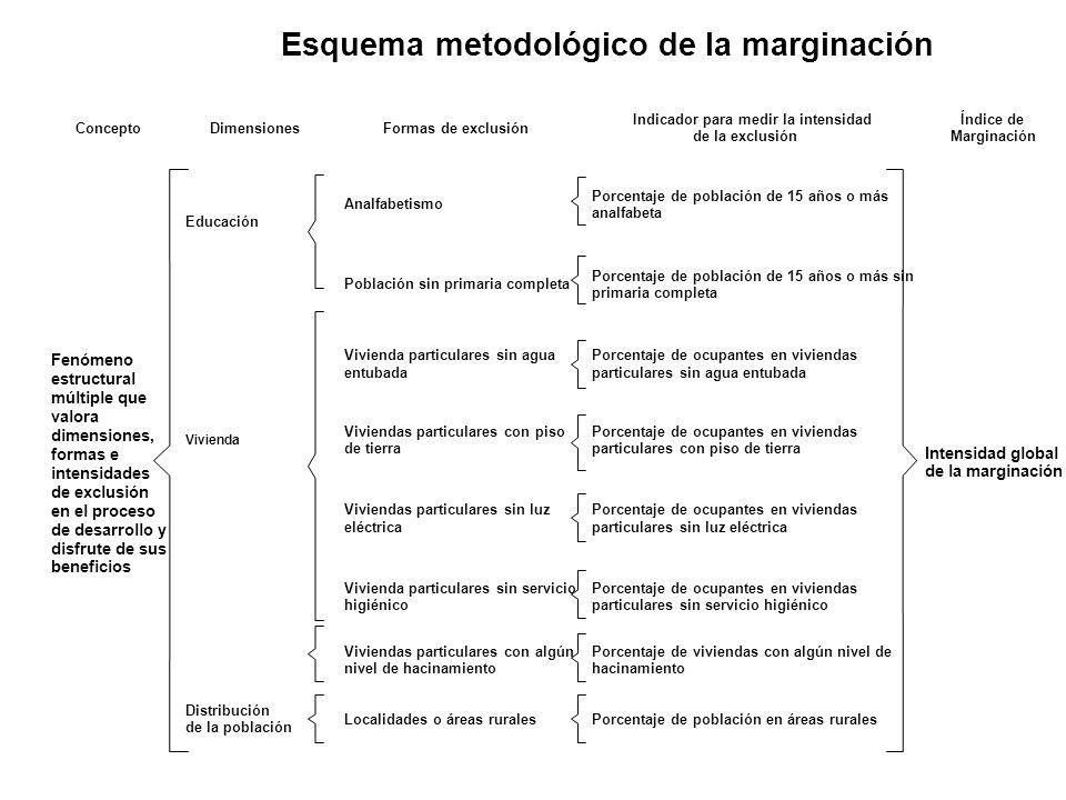 ConceptoDimensionesFormas de exclusión Indicador para medir la intensidad de la exclusión Índice de Marginación Educación Analfabetismo Porcentaje de