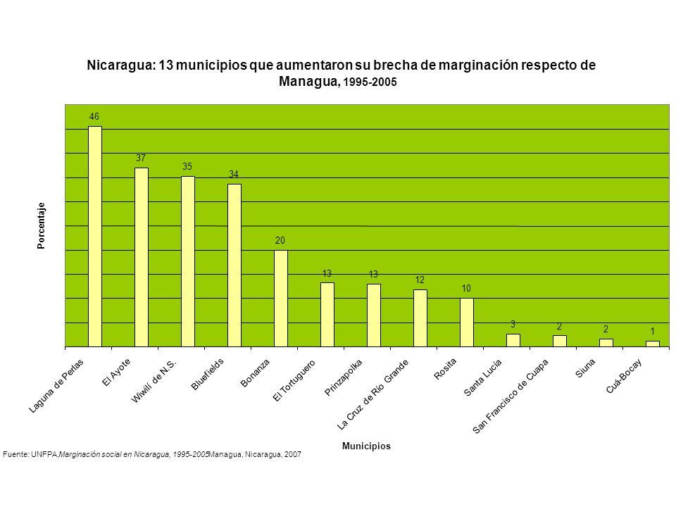 Nicaragua: 13 municipios que aumentaron su brecha de marginación respecto de Managua, 1995-2005 46 37 35 34 20 13 12 10 3 2 2 1 Laguna de Perlas El Ay