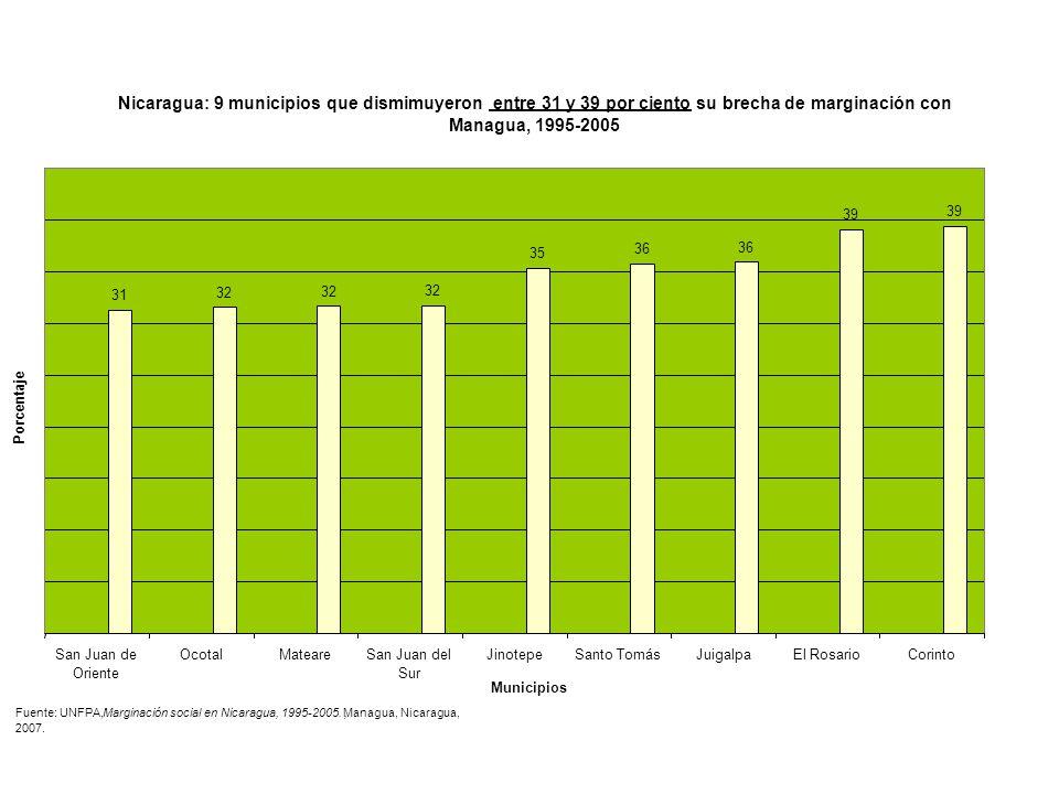 Nicaragua: 9 municipios que dismimuyeron entre 31 y 39 por ciento su brecha de marginación con Managua, 1995-2005 31 32 35 36 39 San Juan de Oriente O