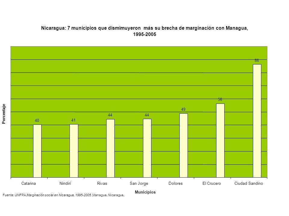 Nicaragua: 7 municipios que dismimuyeron mássu brecha de marginación con Managua, 1995-2005 40 41 44 49 56 86 CatarinaNindiríRivasSan JorgeDoloresEl C