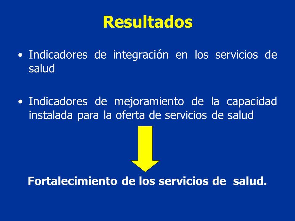 Resultados Indicadores de integración en los servicios de salud Indicadores de mejoramiento de la capacidad instalada para la oferta de servicios de salud Fortalecimiento de los servicios de salud.