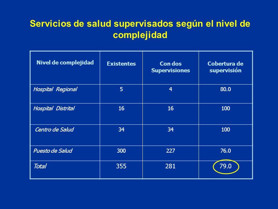 Nivel de complejidad ExistentesCon dos Supervisiones Cobertura de supervisión Hospital Regional5480.0 Hospital Distrital16 100 Centro de Salud34 100 Puesto de Salud30022776.0 Total35528179.0 Servicios de salud supervisados según el nivel de complejidad