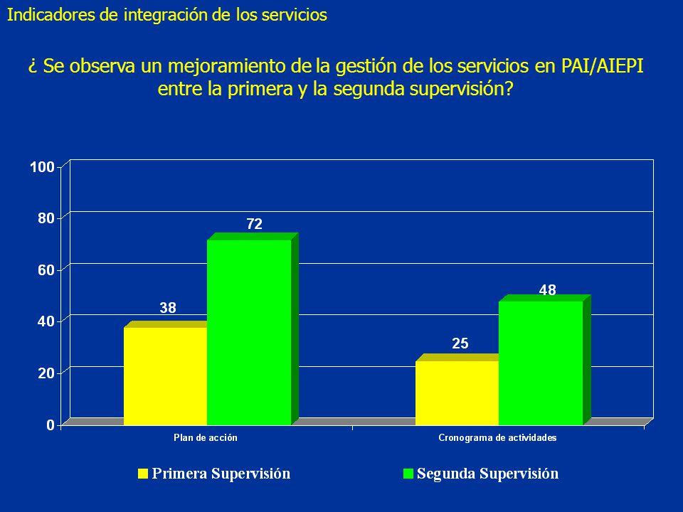 ¿ Se observa un mejoramiento de la gestión de los servicios en PAI/AIEPI entre la primera y la segunda supervisión.