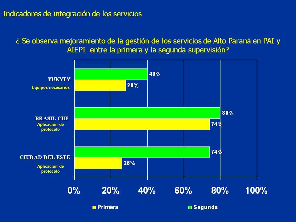 Aplicación de protocolo Equipos necesarios Aplicación de protocolo ¿ Se observa mejoramiento de la gestión de los servicios de Alto Paraná en PAI y AIEPI entre la primera y la segunda supervisión.
