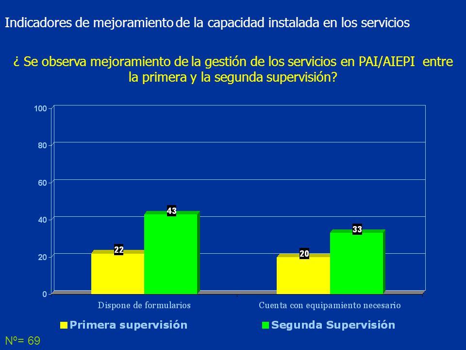 Nº= 69 Indicadores de mejoramiento de la capacidad instalada en los servicios ¿ Se observa mejoramiento de la gestión de los servicios en PAI/AIEPI entre la primera y la segunda supervisión?