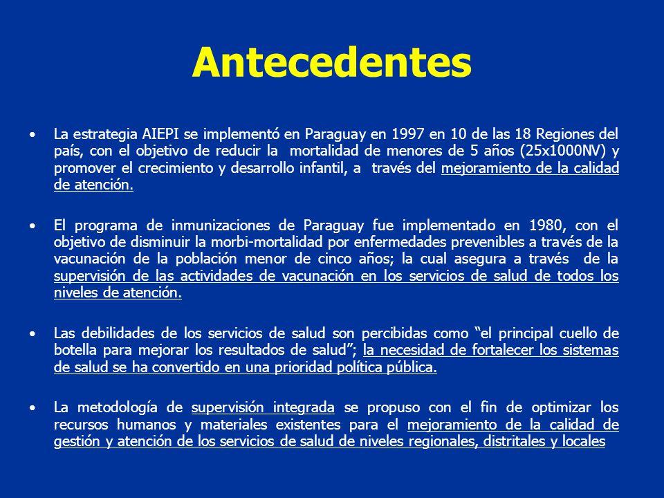 La estrategia AIEPI se implementó en Paraguay en 1997 en 10 de las 18 Regiones del país, con el objetivo de reducir la mortalidad de menores de 5 años (25x1000NV) y promover el crecimiento y desarrollo infantil, a través del mejoramiento de la calidad de atención.