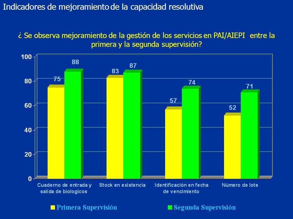 Indicadores de mejoramiento de la capacidad resolutiva ¿ Se observa mejoramiento de la gestión de los servicios en PAI/AIEPI entre la primera y la segunda supervisión?