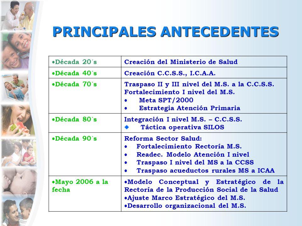 PRINCIPALES ANTECEDENTES Década 20´s Creación del Ministerio de Salud Década 40´s Creación C.C.S.S., I.C.A.A. Década 70´s Traspaso II y III nivel del