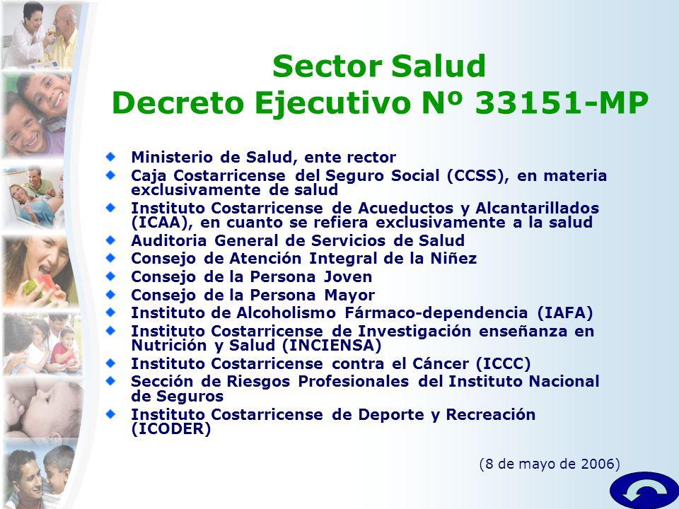 Sector Salud Decreto Ejecutivo Nº 33151-MP Ministerio de Salud, ente rector Caja Costarricense del Seguro Social (CCSS), en materia exclusivamente de