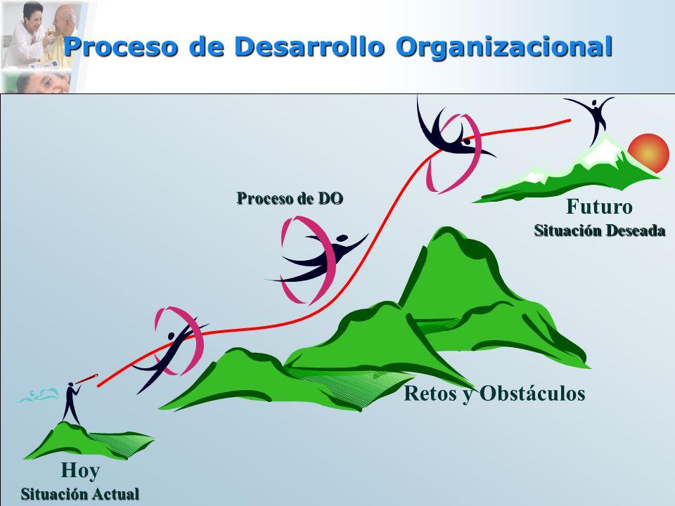 Proceso de Desarrollo Organizacional Hoy Situación Actual Futuro Situación Deseada Retos y Obstáculos Proceso de DO