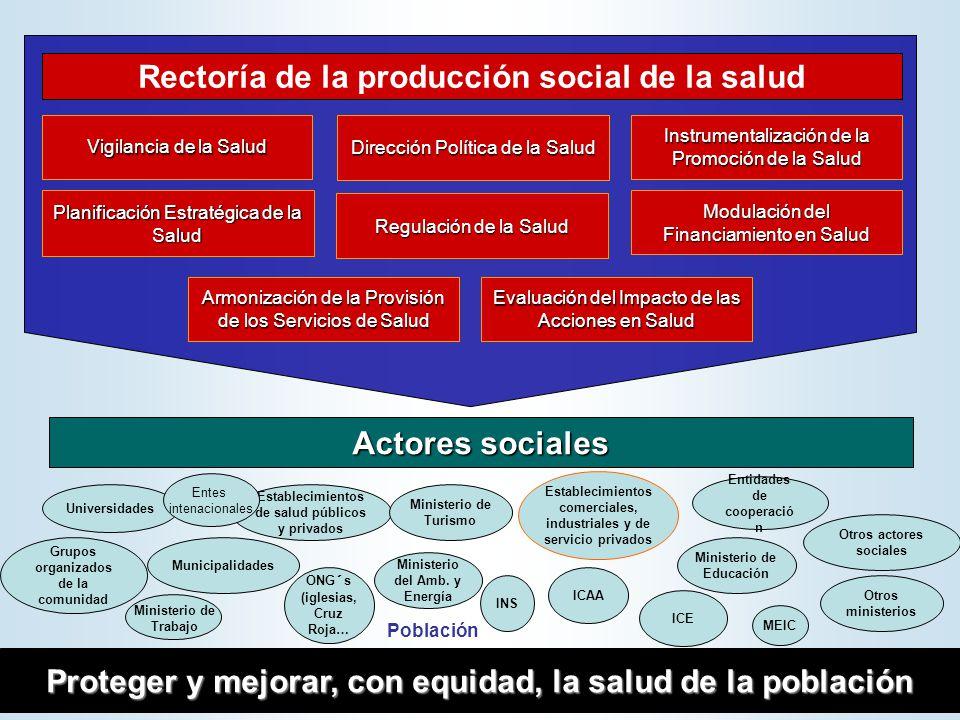 Actores sociales Proteger y mejorar, con equidad, la salud de la población Establecimientos de salud públicos y privados Ministerio de Turismo Municip