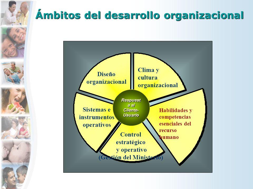 Ámbitos del desarrollo organizacional Control estratégico y operativo (Gestión del Ministerio) Sistemas e instrumentos operativos Clima y cultura orga