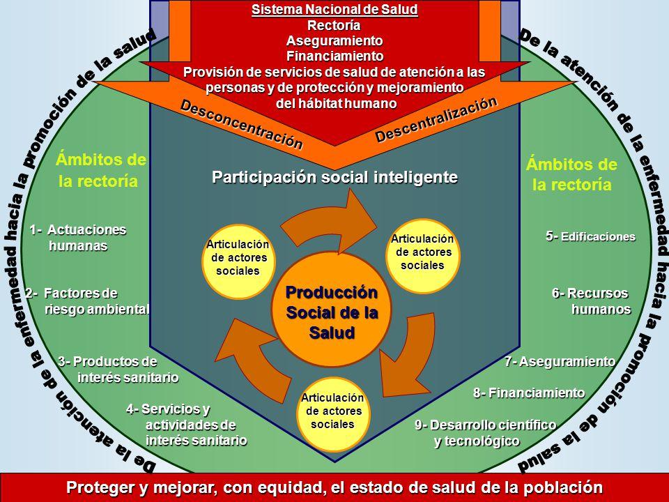 1- Actuaciones humanas 5- Edificaciones 7- Aseguramiento 9- Desarrollo científico y tecnológico 6- Recursos humanos 2- Factores de riesgo ambiental 3-
