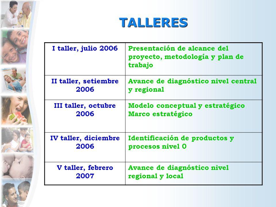 TALLERES I taller, julio 2006Presentación de alcance del proyecto, metodología y plan de trabajo II taller, setiembre 2006 Avance de diagnóstico nivel